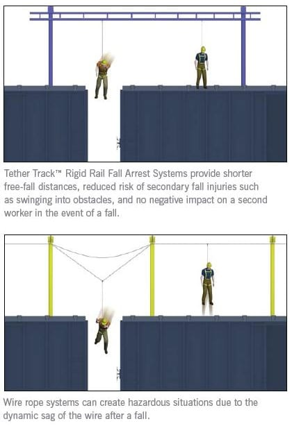 Tether Track Fall Arrest System