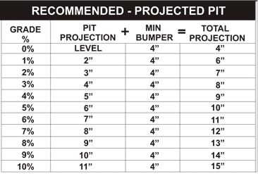 Recommended - Projected Pit