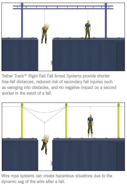 Tether Track Rigid Rail Fall Arrest vs Wire Rope Cable