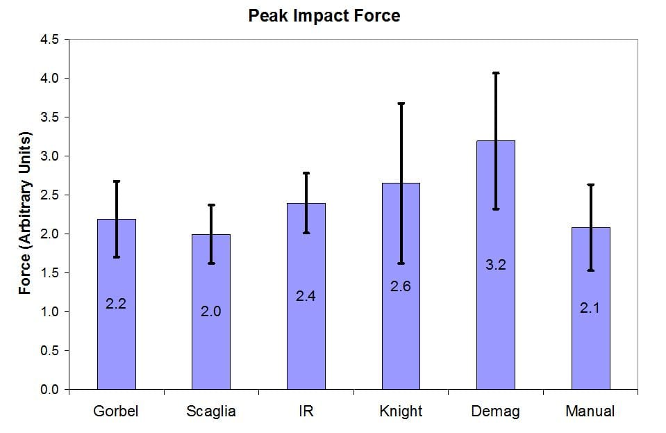 Product Impact Force