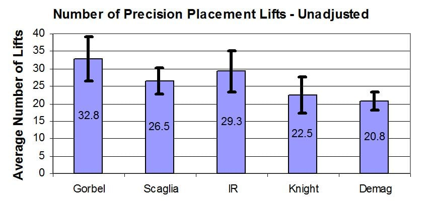 Figure 9 - number of precision placement lifts