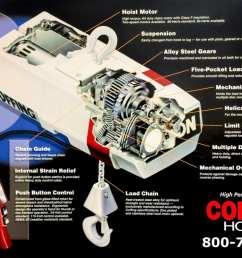 coffing ec hoist specifications [ 1200 x 795 Pixel ]