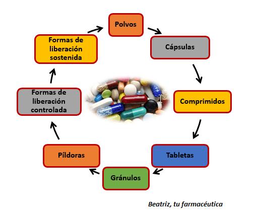 Comprimidos recubiertos, masticables, cápsulas, pildoras, etc.. ¿Qué diferencia hay?