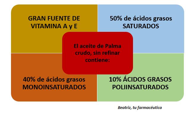 """¿Por qué se usa el Aceite de Palma si se dice que no es """"bueno para la salud""""?"""