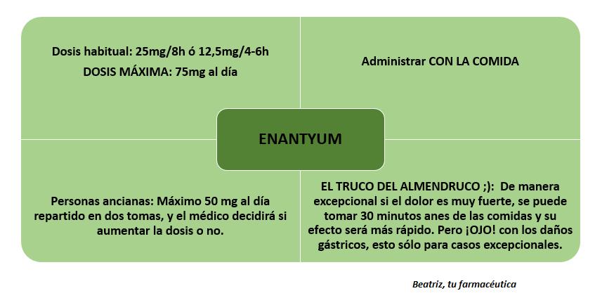 ¿Qué es Enantyum? ¿Para qué sirve exactamente?