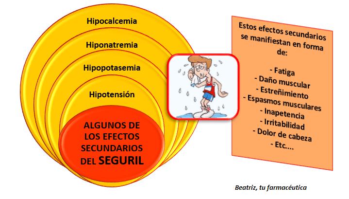 Efectos secundarios tratamiento hipertension