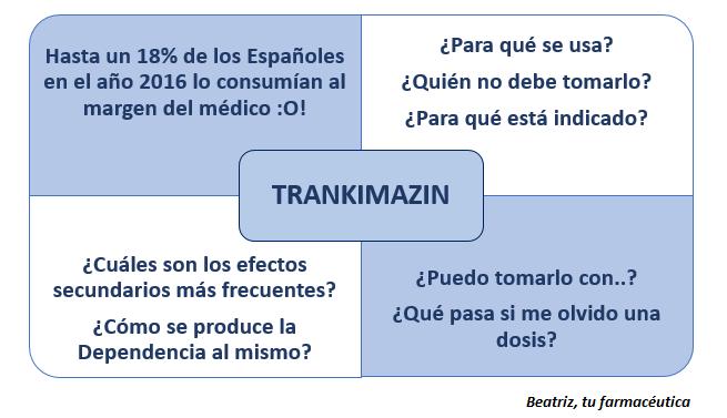 ¿Qué es Trankimazin? ¿Puedo tomarlo con..?