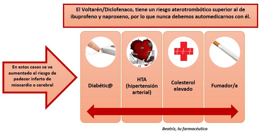 ¿Qué es Voltarén/Diclofenaco? ¿Para qué tipo de dolor sirve?