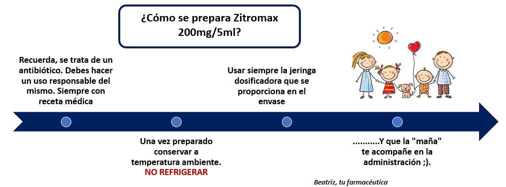 ¿Cómo se prepara la suspensión de Zitromax 200mg/5ml?