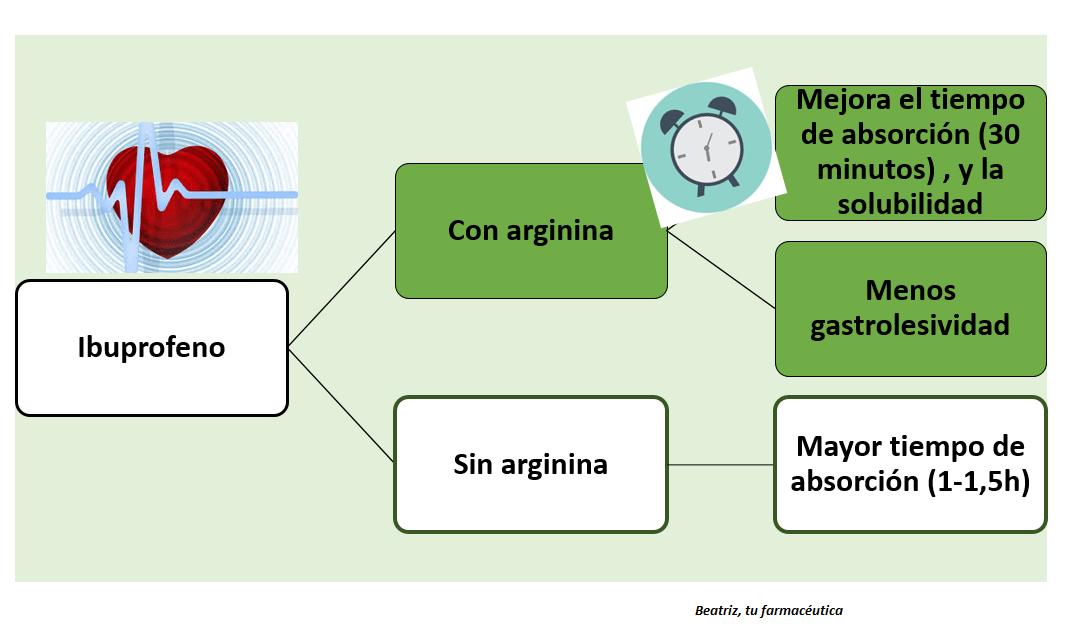 «¿Qué es mejor, ibuprofeno con arginina, o sin arginina?
