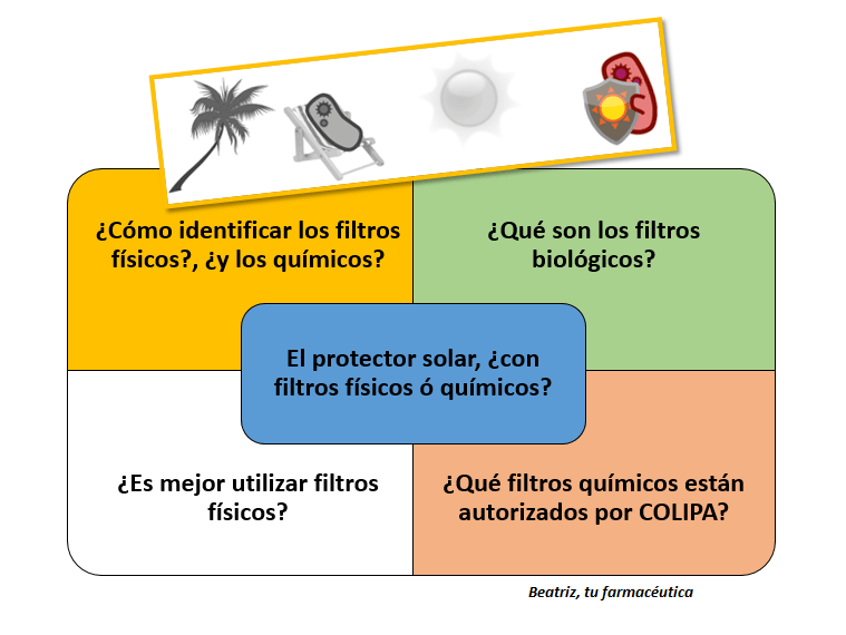 El fotoprotector, ¿mejor con filtros químicos o físicos?