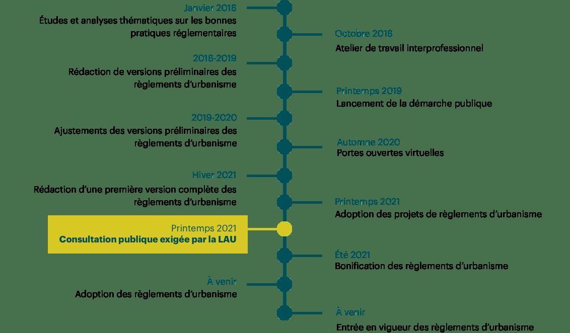 timeline-laval