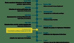 Étape de la révision réglementaire projet de règlement