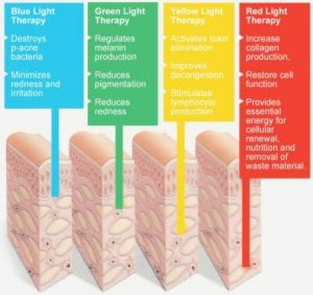 LED light therapy modes | Beauty and Laser Clinic