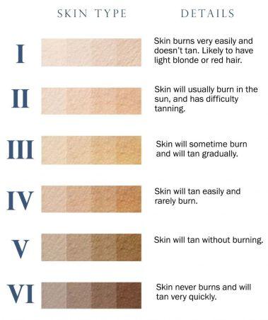 Verschillende huidtypes zongerelateerd