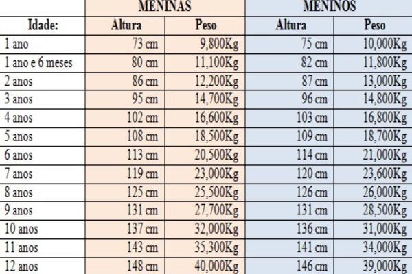 tabela de peso e altura de 1 a 12 anos
