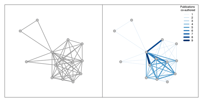 Studying and Shaping Networks of Scientific Collaboration