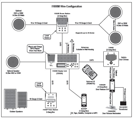 home sound system wiring diagram wiring diagram wiring diagrams for home theater systems the diagram