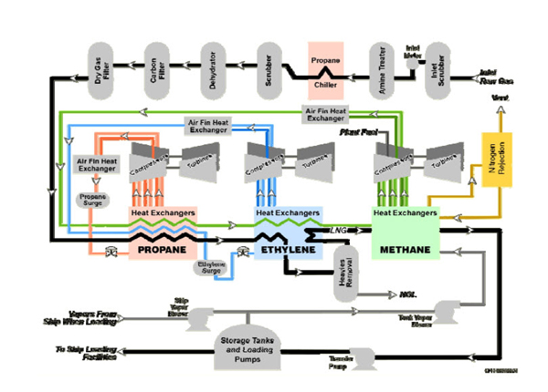 cool plot diagram squid dissection thermo-economic analysis of combined cycle based liquefaction - bechtel