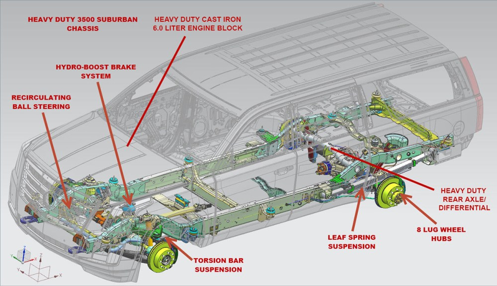 medium resolution of we use this 1 ton suburban chassis because all other gm suvs are built for light duty using a 1500 chassis this light duty chassis has a gross vehicle