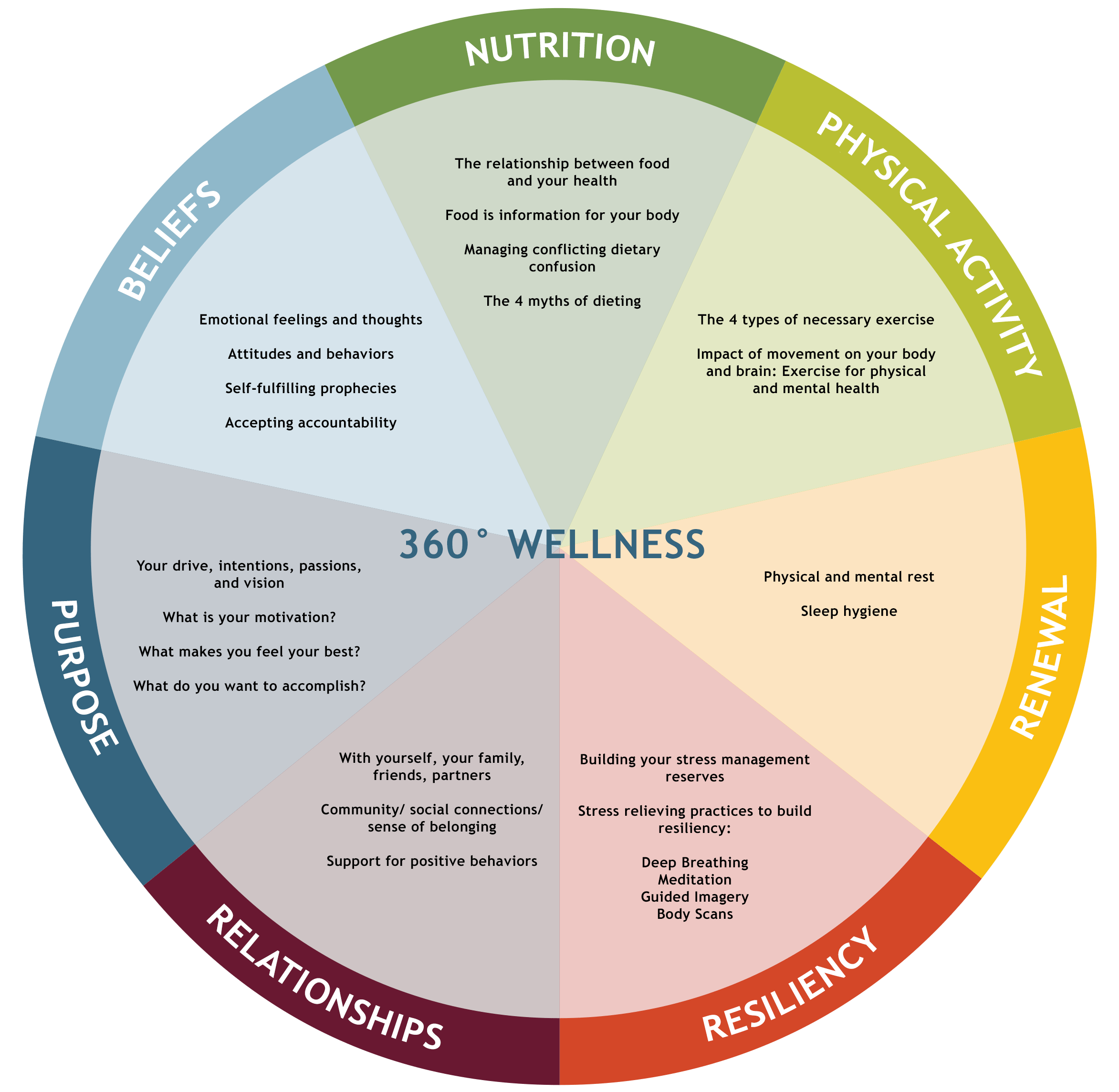 My Approach To Health Amp Wellness