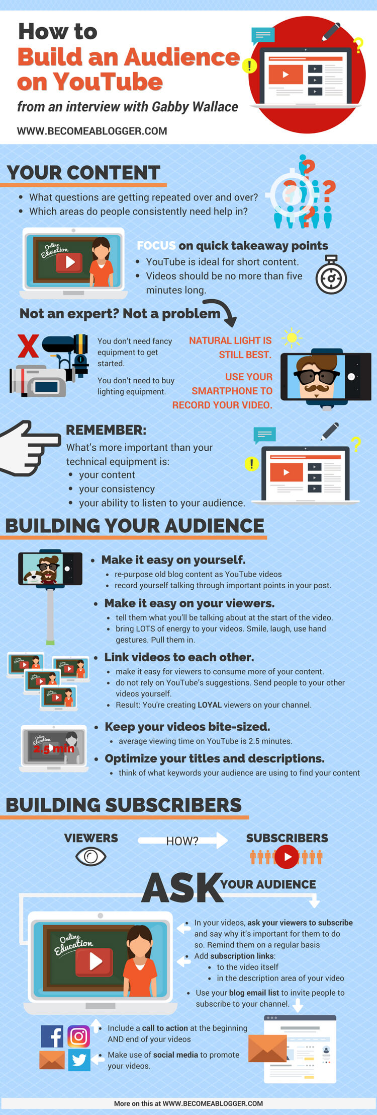 How to build an Audience on YouTube