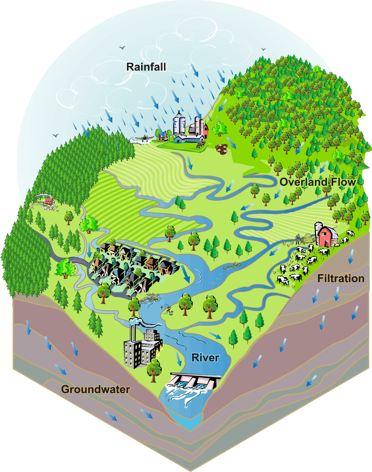 hight resolution of what is a watershed