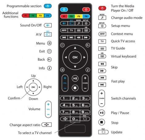 Hilfe & Anleitungen für MAG 254 IPTV Multimedia BOX