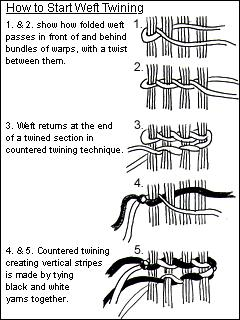 Weaving Loom Parts Diagram. Diagrams. Wiring Diagram Images