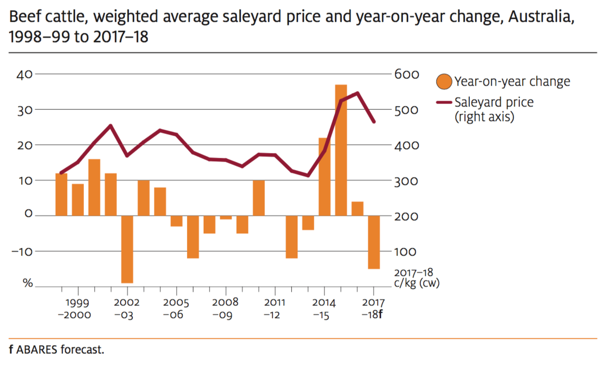 Saleyard cattle prices to average 465c in 1718 ABARES