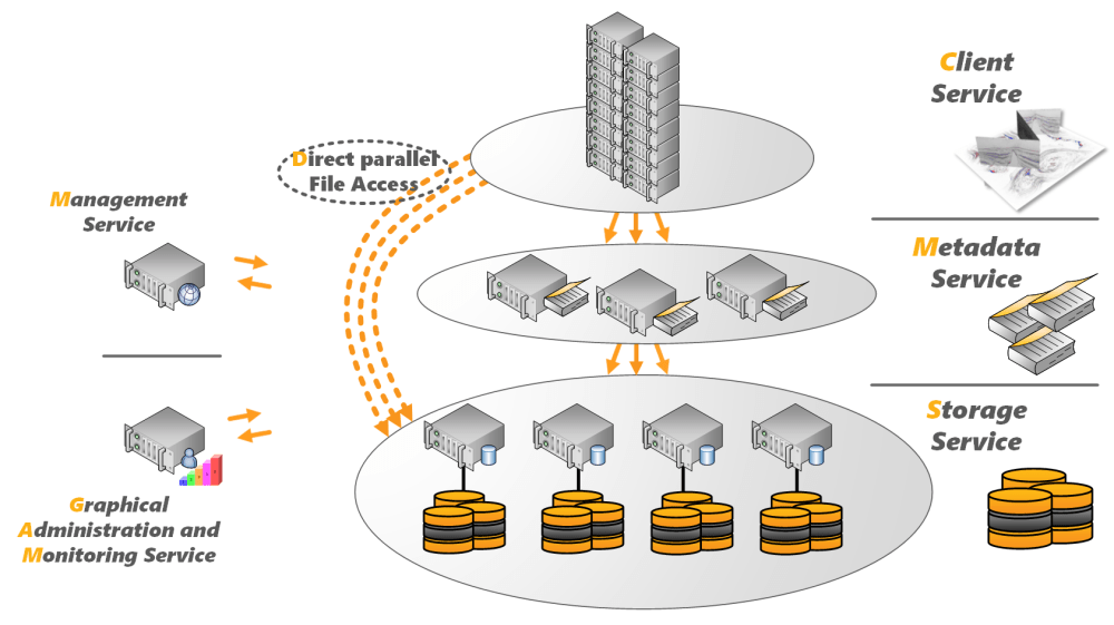 medium resolution of beegfs system architecture
