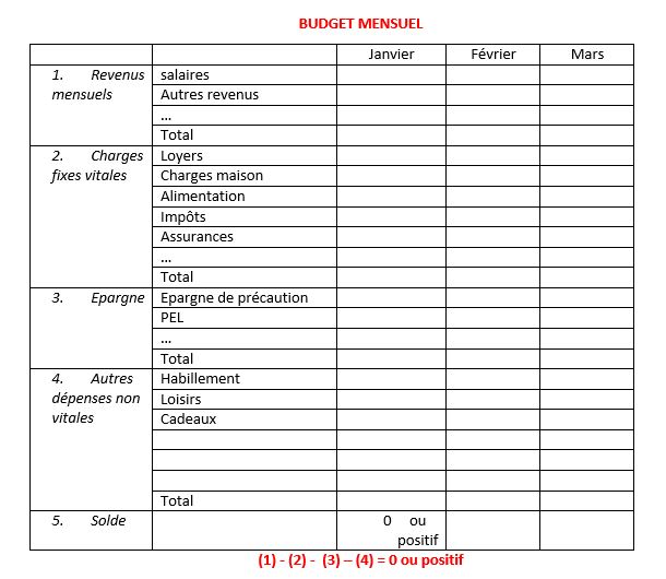 établir son budget familial mensuel