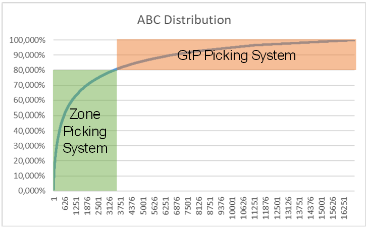 Split of SKU Count when combining GtP Picking and Zone Picking
