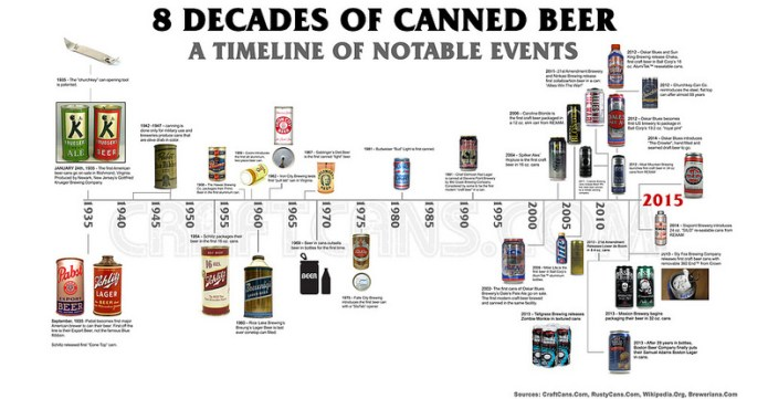Decades of cans