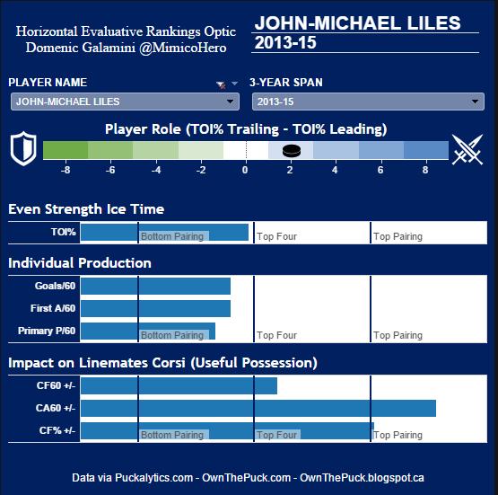 John-Michael Liles HERO Chart