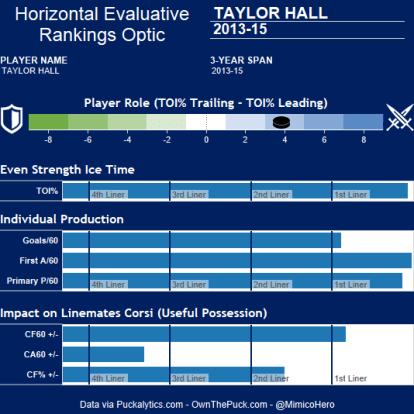 Taylor Hall HERO Chart