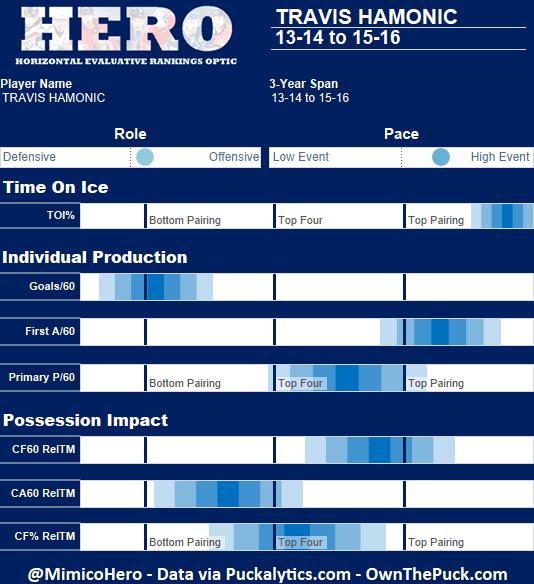 Travis Hamonic HERO chart