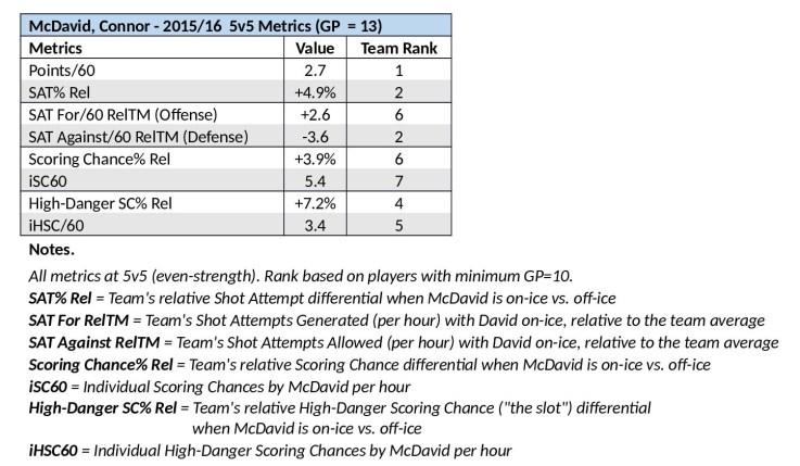 McDavid_Metrics_to_Nov_3_2015
