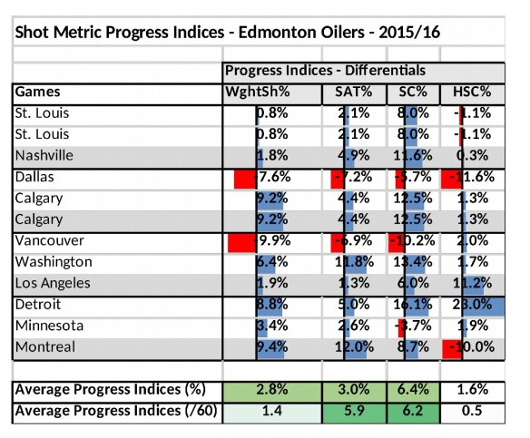 Oilers_Progress_Indices_vs_14_15_Season_Series
