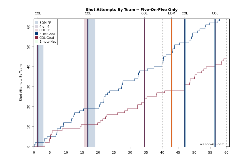Oilers were outplaying the Avs all night long. Where was the defence and goaltending?