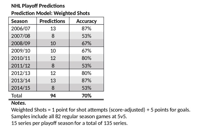 NHL_Playoff_Predictions_-_2006_to_2015_Summary