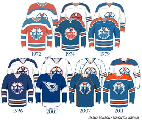 Edmonton Oilers Talk Is This The Oilers New Reverse Retro Jersey Beer League Heroes