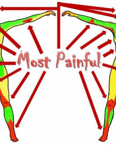 On the tattoo pain scale want to know if your ink will rate high or low also rh beforeyourtattoo