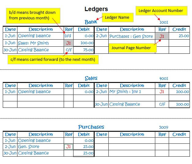 Bookkeeping Example Of Business Transaction Journal Ledger Report