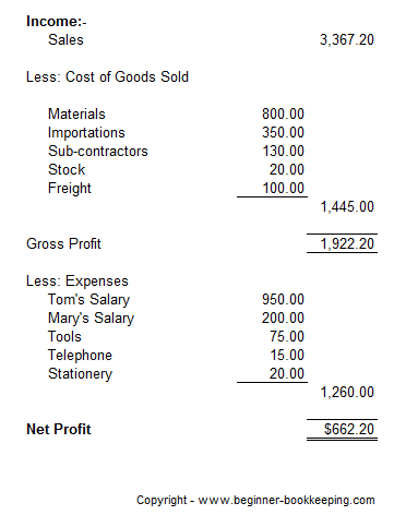Calculate Cost Of Goods Sold Learn How