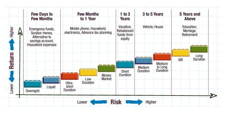 Return expectation, risk appetite and investment horizon are the three primary parameters when choosing a debt mutual fund