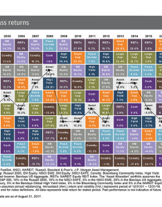 Jp morgan asset class returns also how to not be wrong  the power of mathematical thinking in rh begintoinvest
