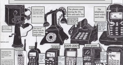 Behind the history of Telephone