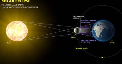Very Rare Solar Eclipse on December 26 - Do's & Dont's 7 Behind History