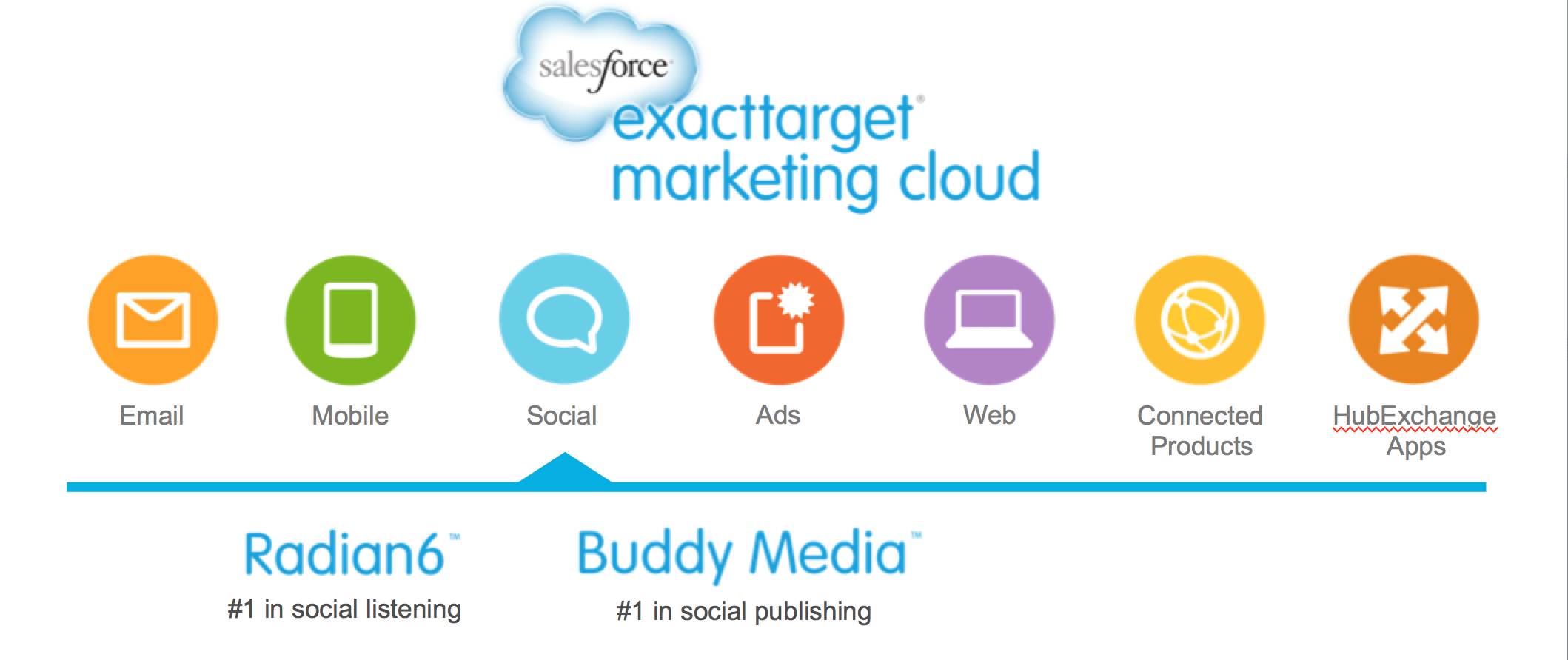 Salesforce's ExactTarget Marketing Cloud combines Radian6 ...